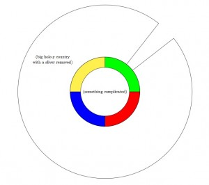 A diagram I created that illustrates part of an argument about the 4-color theorem.