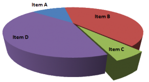 3-D pie charts are usually misleading. Image: Smallman12q, via Wikimedia Commons.